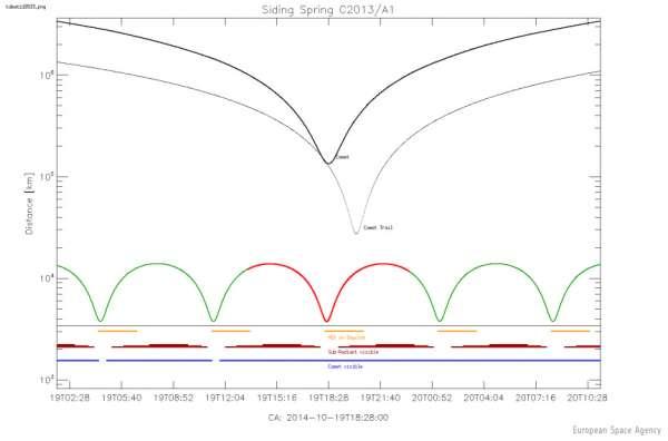 Distanza MEX - cometa Siding Spring