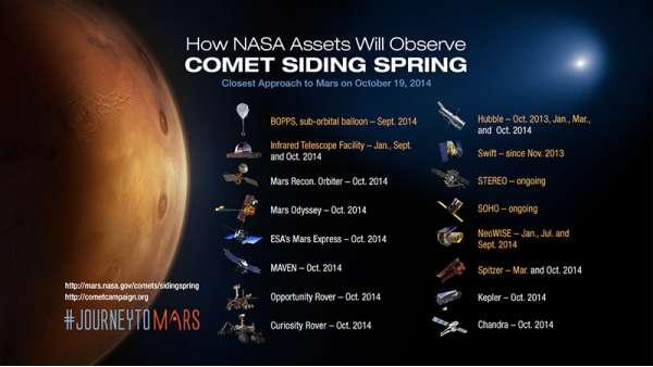 Incontro con la cometa Siding Spring