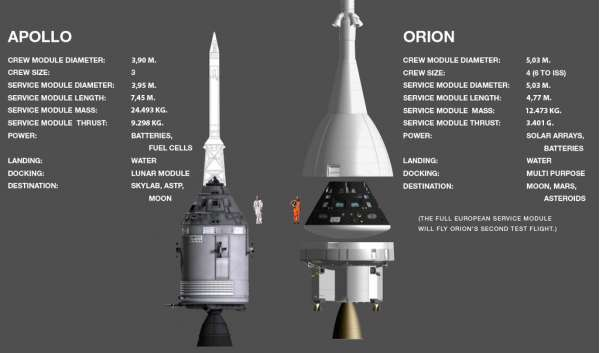 Apollo vs Orion