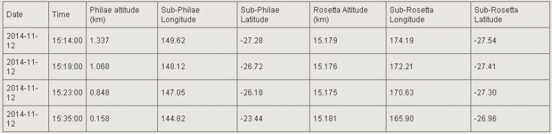Philae e Rosetta discesa