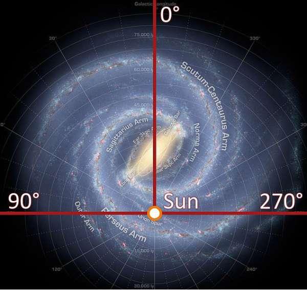 Posizione del Sistema Solare nella Via Lattea - fonte: http://en.wikipedia.org/wiki/Milky_Way