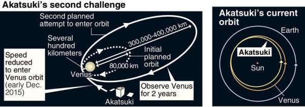 Akatsuki orbita