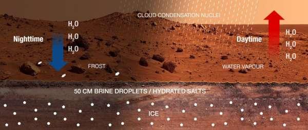 Marte: ciclo dell'acqua