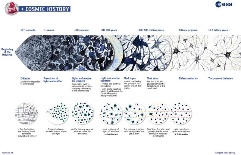 ESA Planck: storia dell'Universo