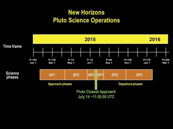 New Horizons timeline