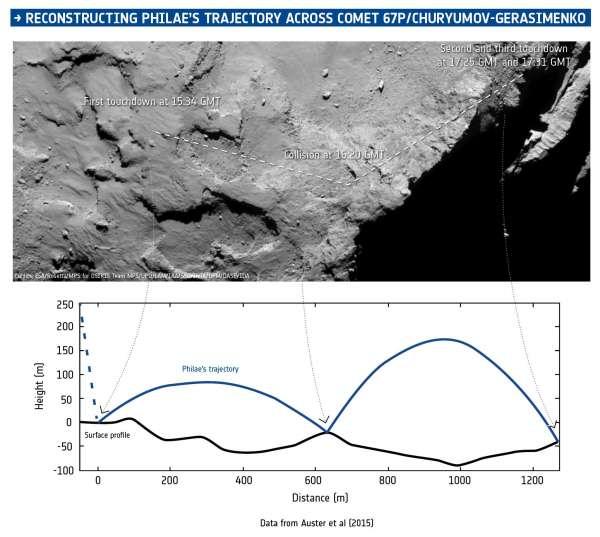 Philae ROAMAP - ricostruzione della traiettoria