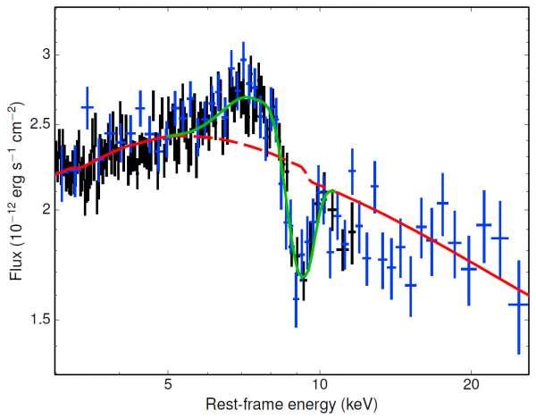 XMM Newton e NuSTAR spettro di assorbimento di PDS 456