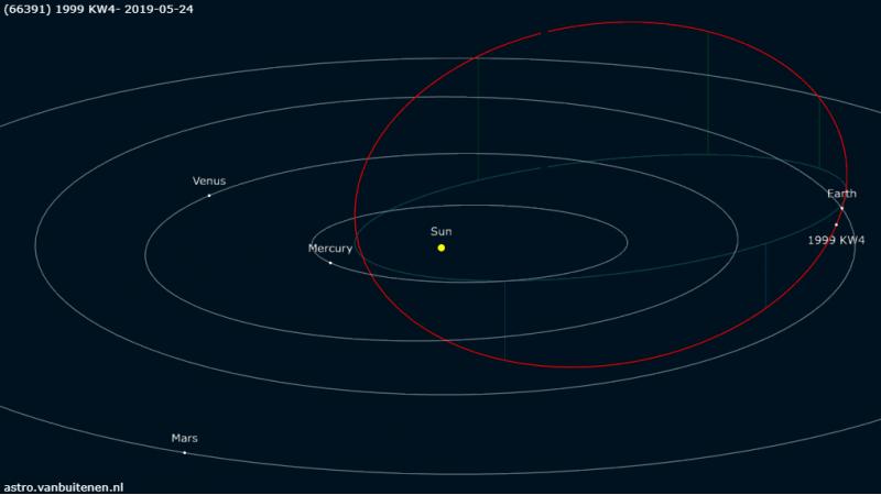 1999 KW4 orbit