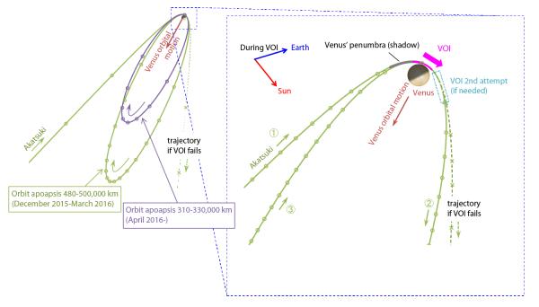 Akatsuki - inserimento nell'orbita di Venere
