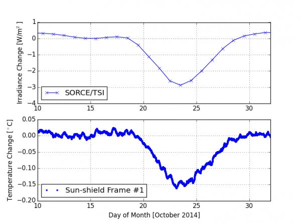 Irraggiamento solare (in alto) e variazione di temperatura misurata quando AR12192 è transitato sulla faccia dl Sole.
