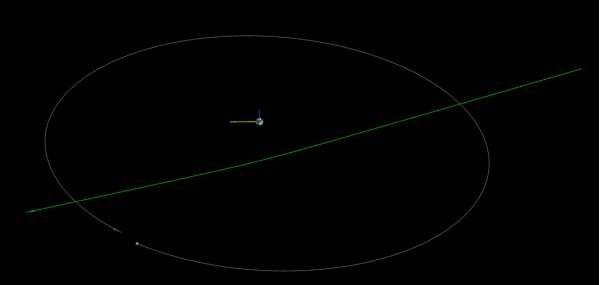 Diagramma asteroide 2016 CM194