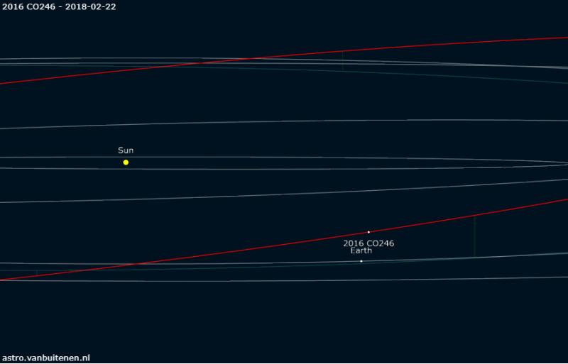 2016 CO246 orbit
