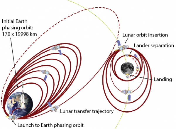 Missione Chandrayaan-2: traiettoria dal lancio, all'inserimento orbitale attorno alla Luna, al rilascio del lander