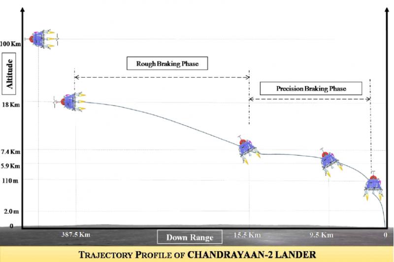 Chandrayaan-2 - traiettoria finale