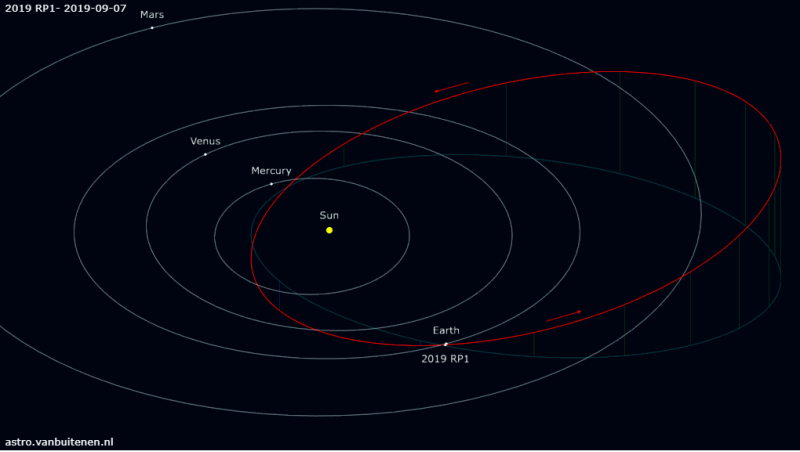 2019 RP1 orbit