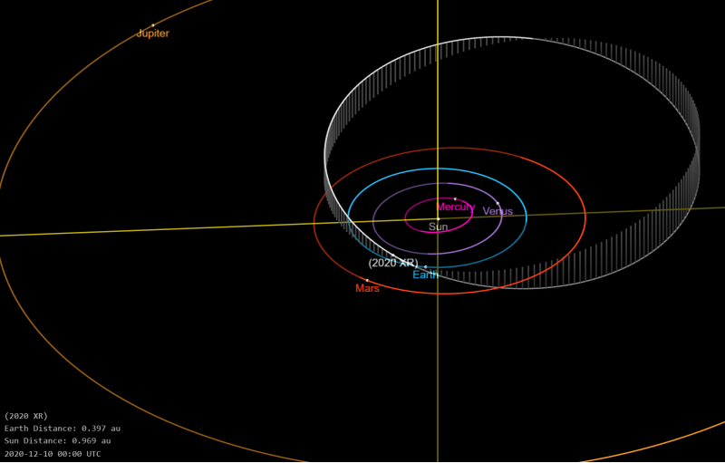 2020 XR orbit