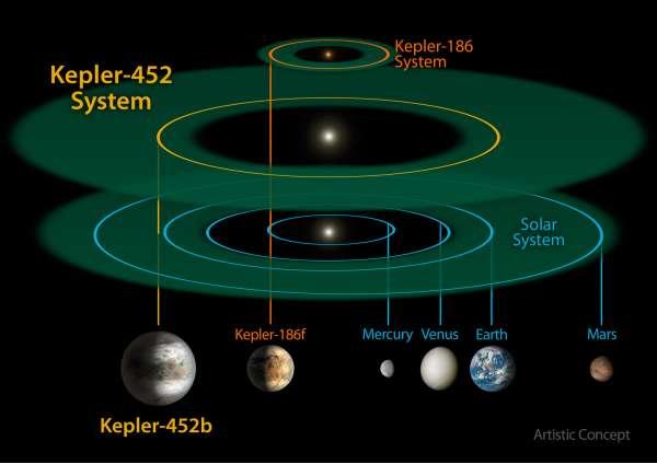 Sistema Kepler-452 a confronto con il sistema in miniatura Kepler-186
