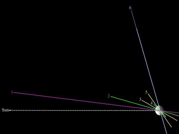 6 orbits lg