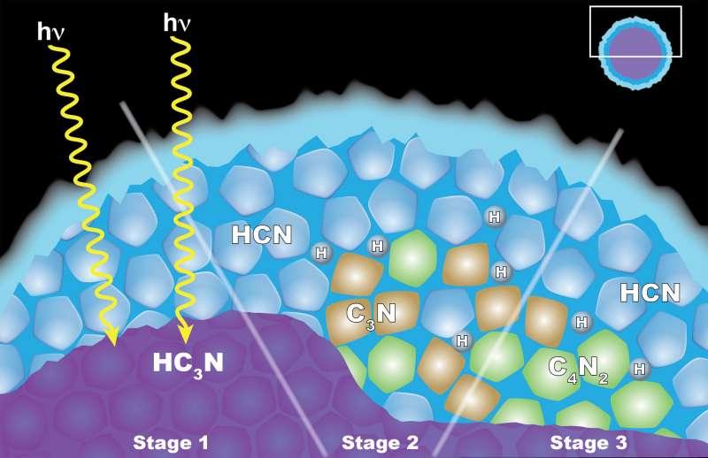 Chimica allo stato solido nelle nubi di Titano