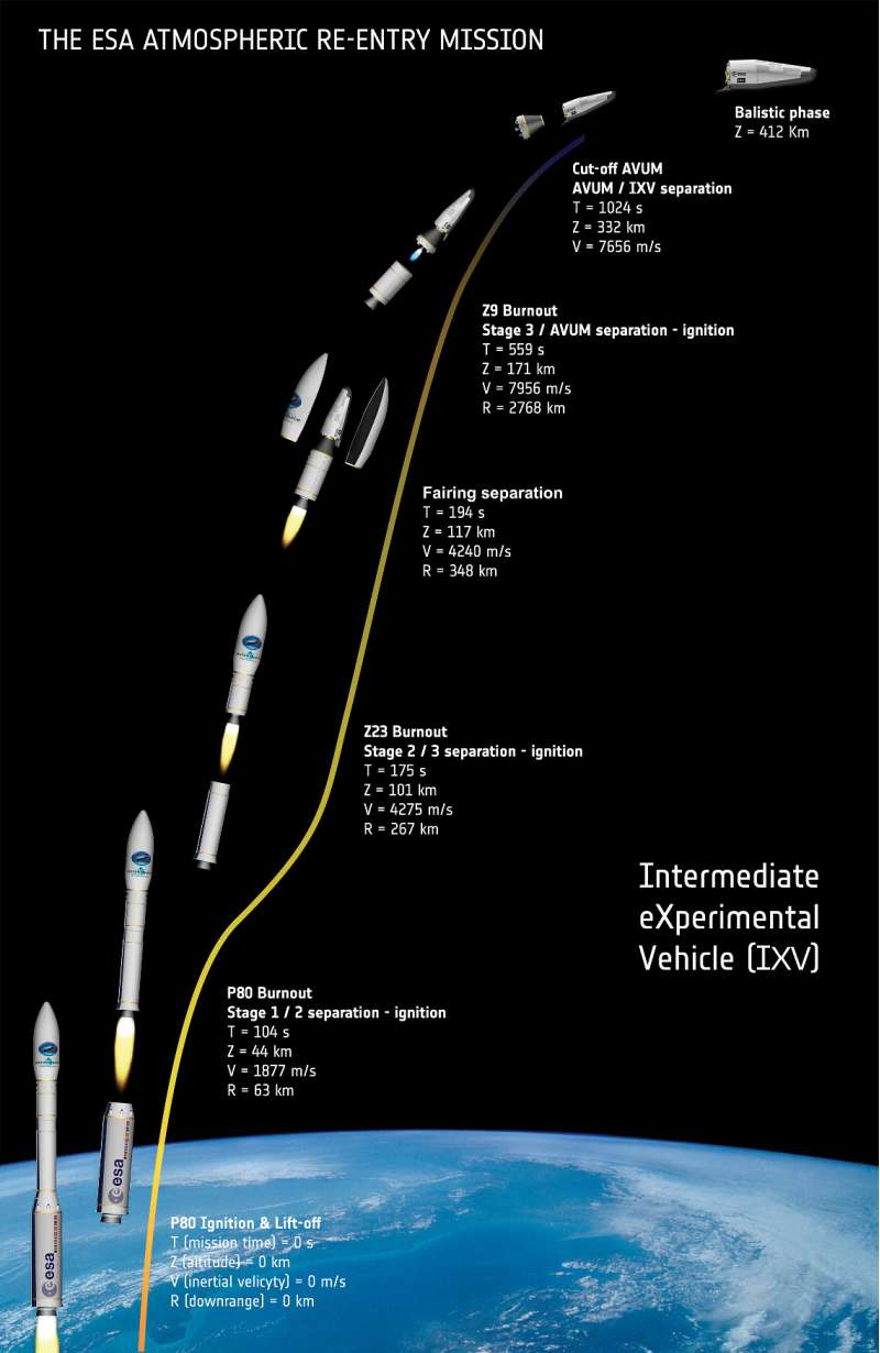 Artist s view of the IXV mission1 copy