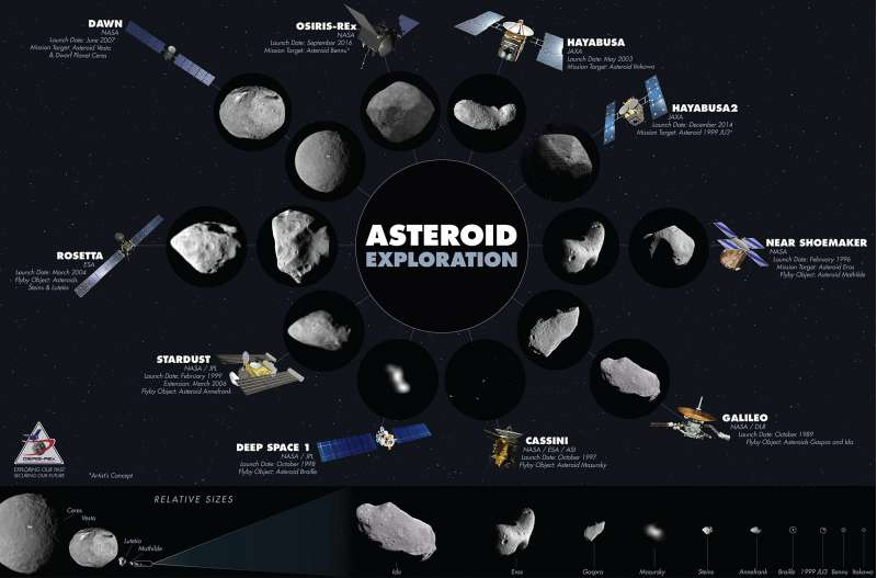 Asteroid Exploration Infographic Final scale bottom