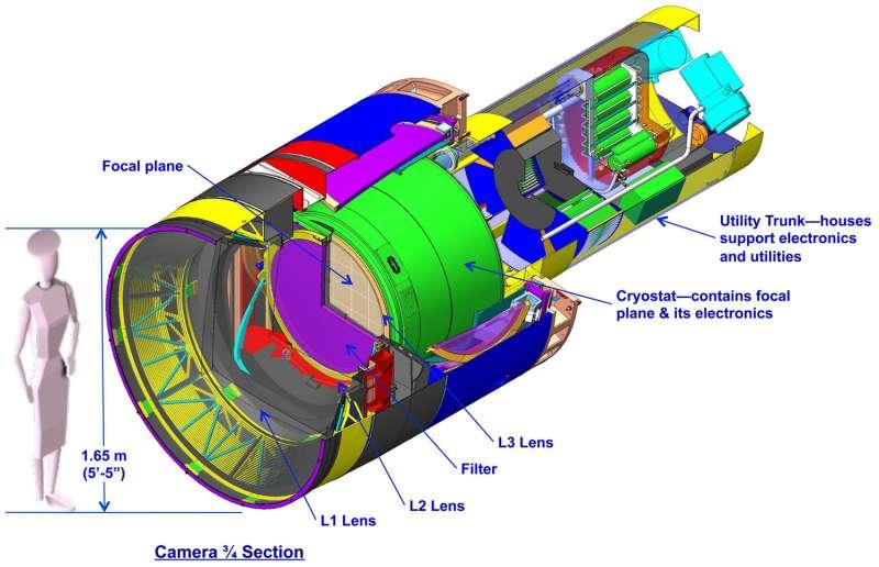 LSST fotocamera - schema