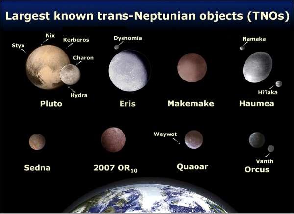 Comparison of Kuiper Belt objects