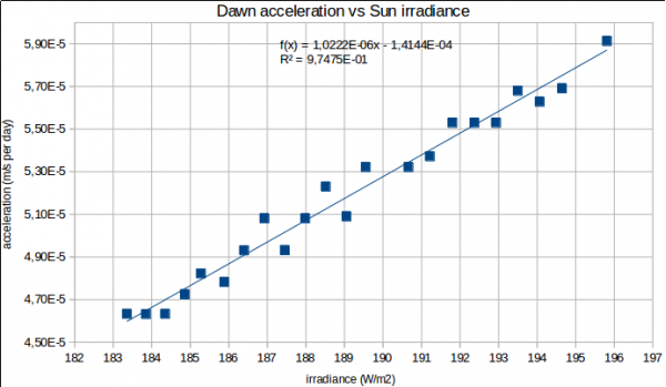 Dawn acc vs irradiance