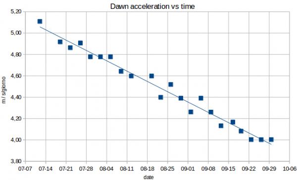 Dawn acc vs time