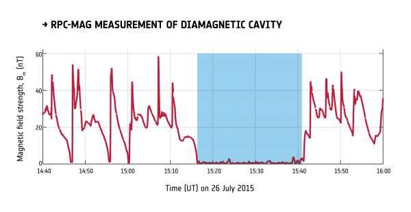 Cavità diamagnetica