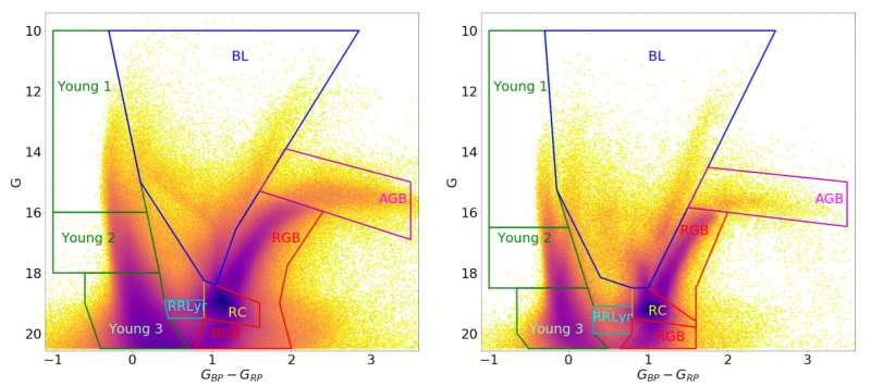 EDR3 Gaia Nubi di Magellano popCMD