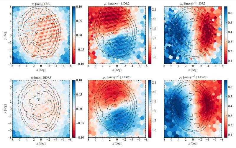 EDR3 Gaia Nubi di Magellano speedLMC