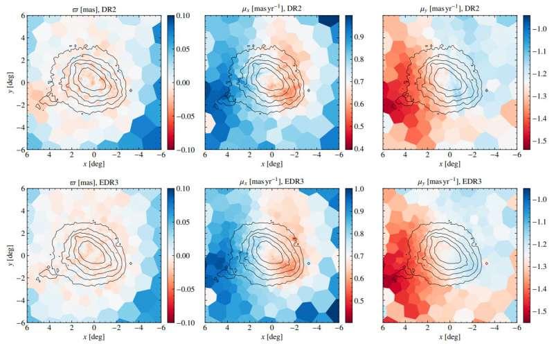 EDR3 Gaia Nubi di Magellano speedSMC