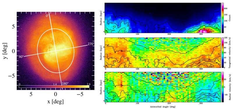 EDR3 Gaia Nubi di Magellano stream