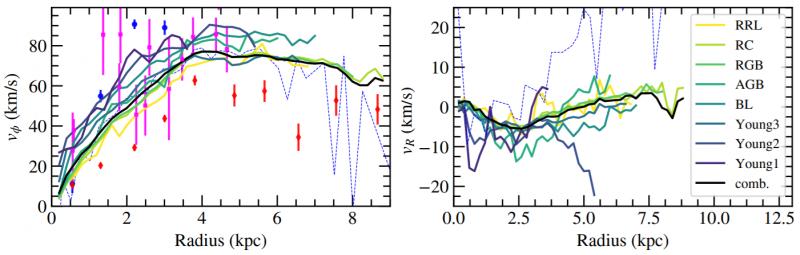EDR3 Gaia Nubi di Magellano velocity