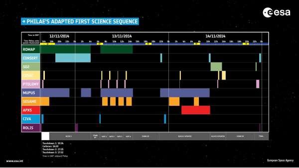 Timeline delle ore di scienza di Philae