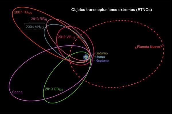 In viola,  le orbite dei sei oggetti analizzate da ricercatori del Caltech potrebbero essere spiegate dall'esistenza del Nono Pianeta.