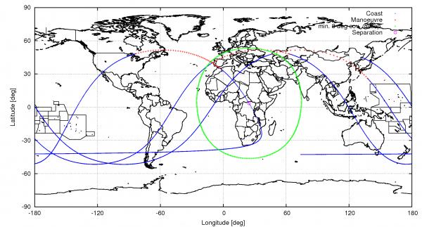 ExoMars orbite