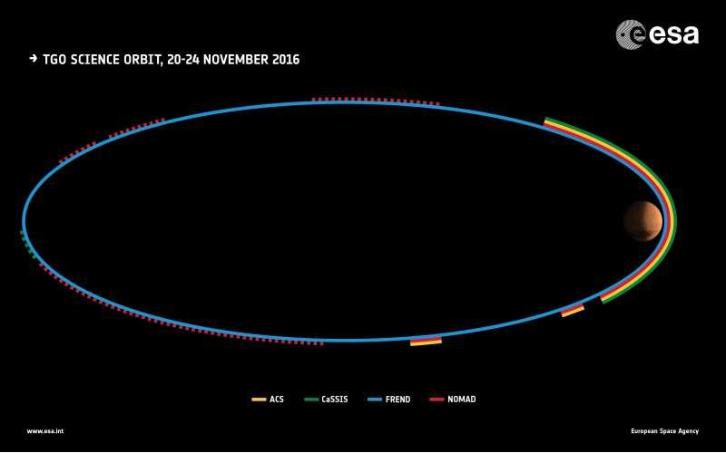 Exomars TGO prima orbita