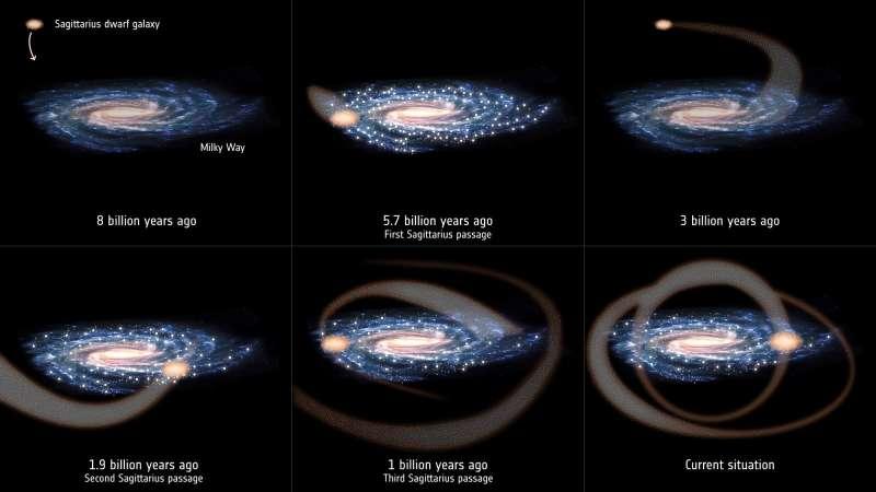 Gaia Sagittarius Dwarf infographic