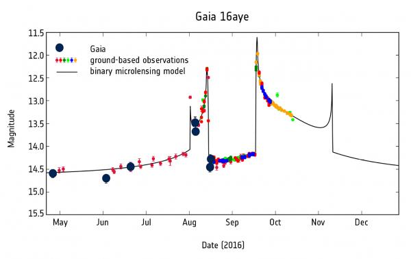 Gaia microlensing Gaia16aye