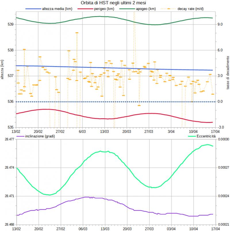 HST hubble orbita 210416