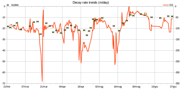 HST vs ISS decay