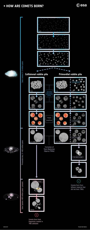Come sono nate le comete