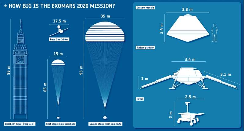How big is the ExoMars 2020 mission