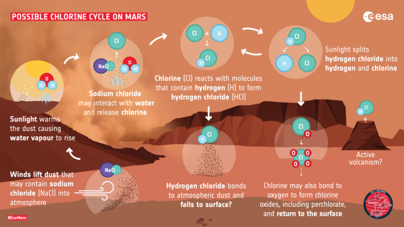 How hydrogen chloride may be created on Mars article