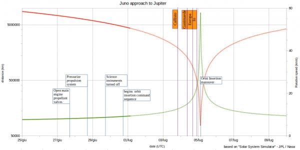 Juno - mission log 1 luglio 2016