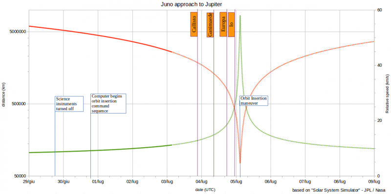 Juno Mission Log
