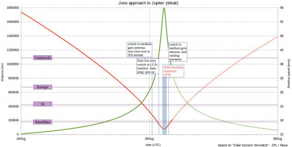 Juno160705c