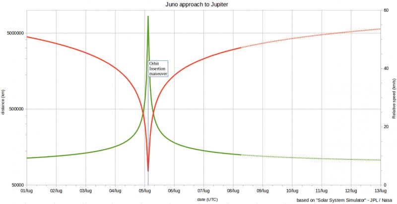 Juno160708